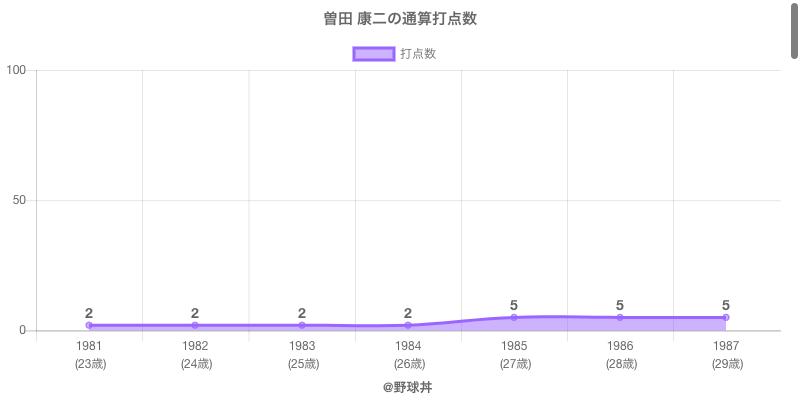 #曽田 康二の通算打点数