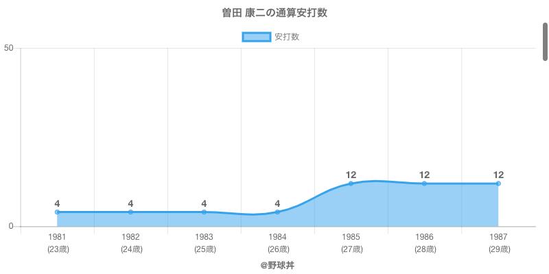 #曽田 康二の通算安打数