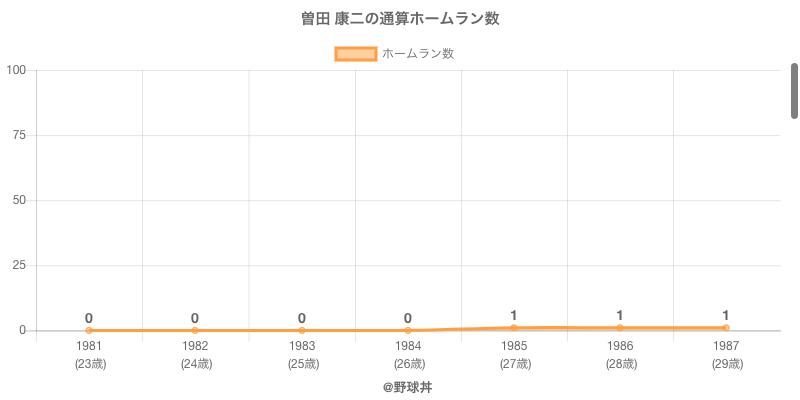 #曽田 康二の通算ホームラン数