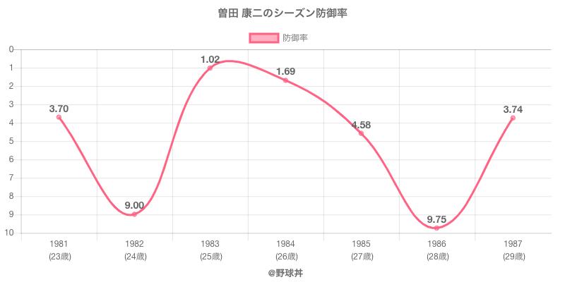 曽田 康二のシーズン防御率