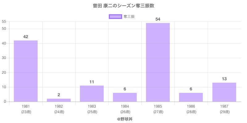 #曽田 康二のシーズン奪三振数