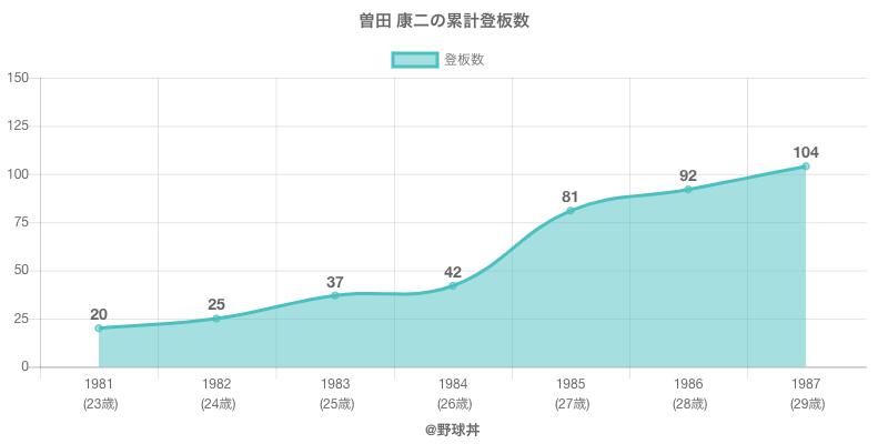 #曽田 康二の累計登板数