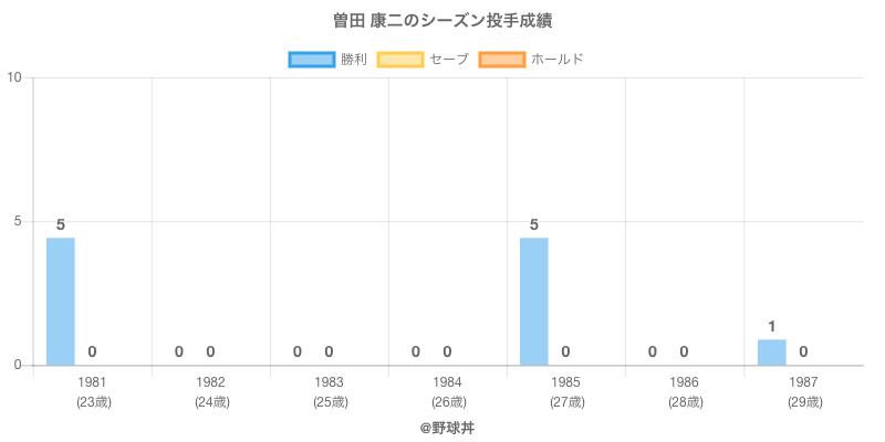 #曽田 康二のシーズン投手成績