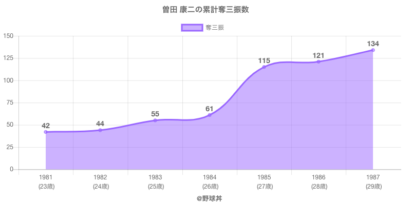 #曽田 康二の累計奪三振数