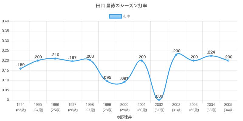 田口 昌徳のシーズン打率