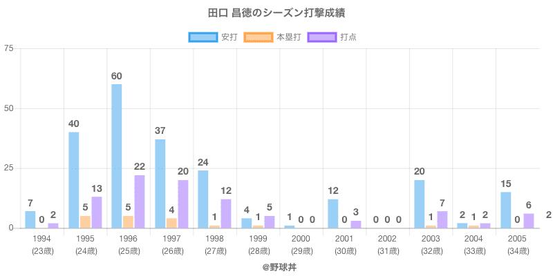 #田口 昌徳のシーズン打撃成績