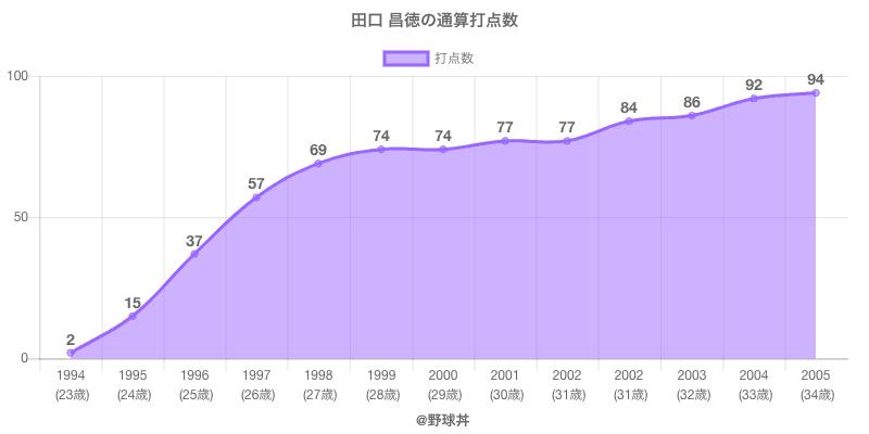 #田口 昌徳の通算打点数