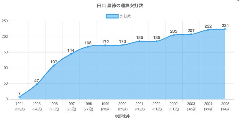 #田口 昌徳の通算安打数