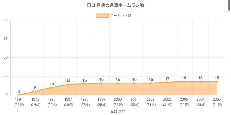 #田口 昌徳の通算ホームラン数