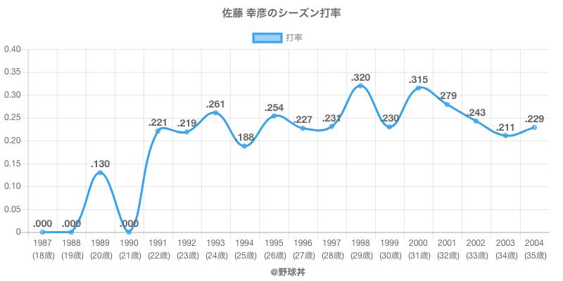 佐藤 幸彦のシーズン打率