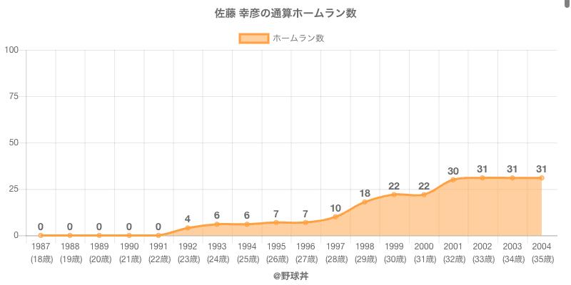 #佐藤 幸彦の通算ホームラン数