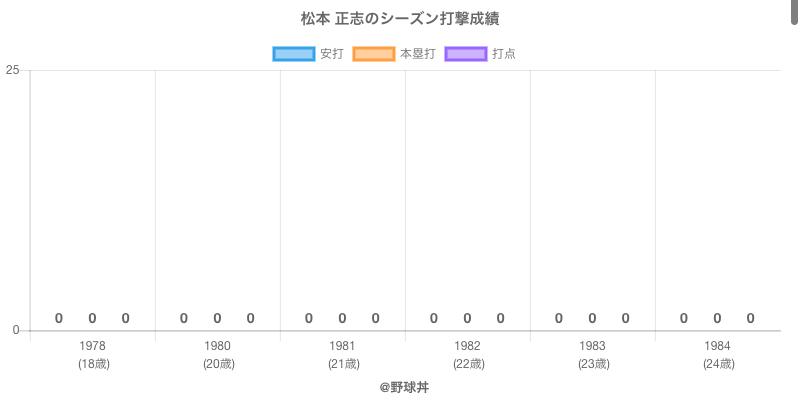 #松本 正志のシーズン打撃成績