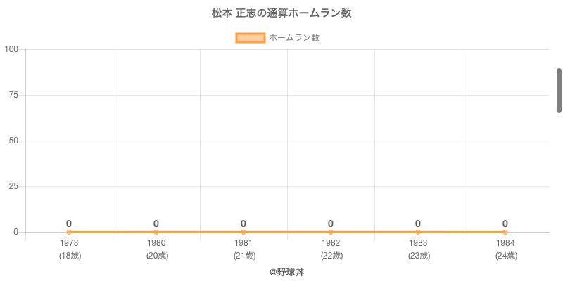 #松本 正志の通算ホームラン数