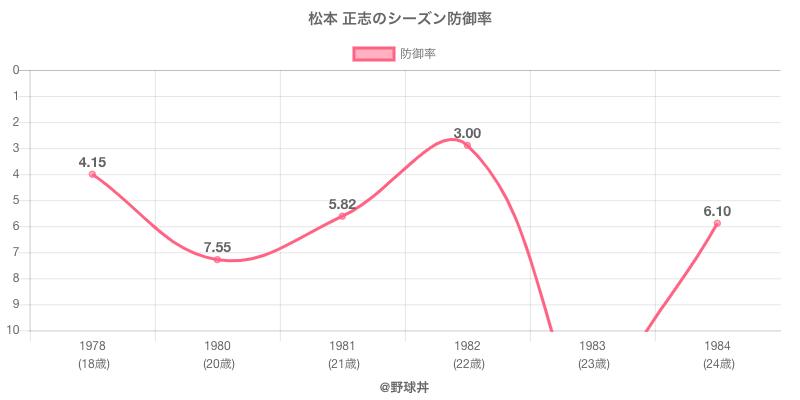 松本 正志のシーズン防御率