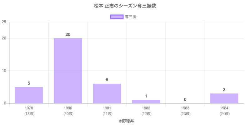 #松本 正志のシーズン奪三振数