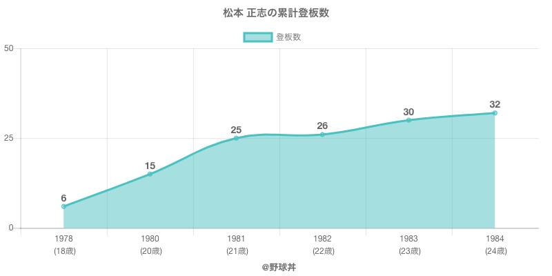 #松本 正志の累計登板数