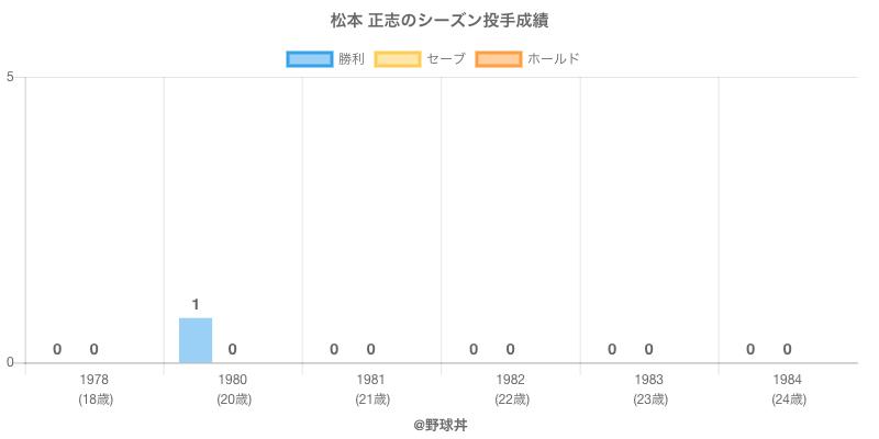 #松本 正志のシーズン投手成績