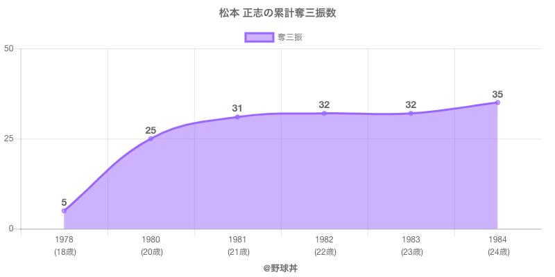 #松本 正志の累計奪三振数