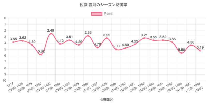 佐藤 義則のシーズン防御率
