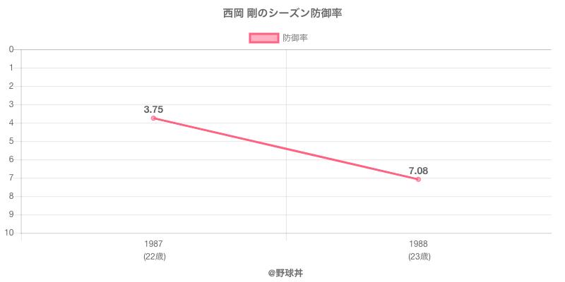 西岡 剛のシーズン防御率