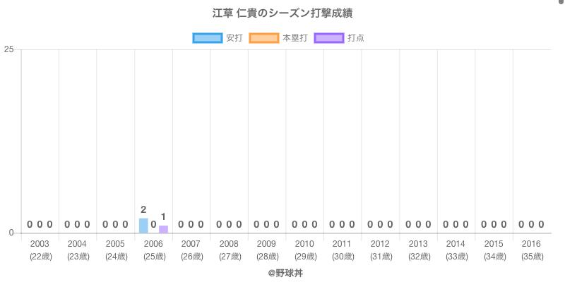 #江草 仁貴のシーズン打撃成績