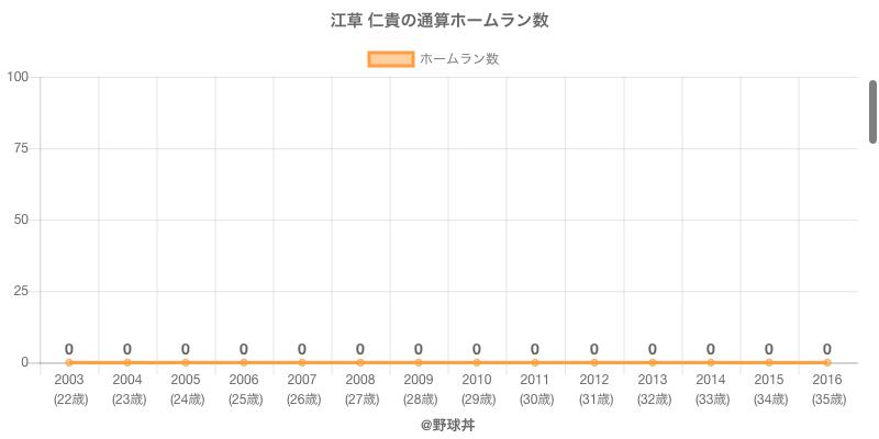 #江草 仁貴の通算ホームラン数