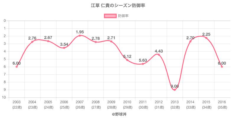 江草 仁貴のシーズン防御率