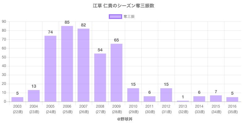 #江草 仁貴のシーズン奪三振数