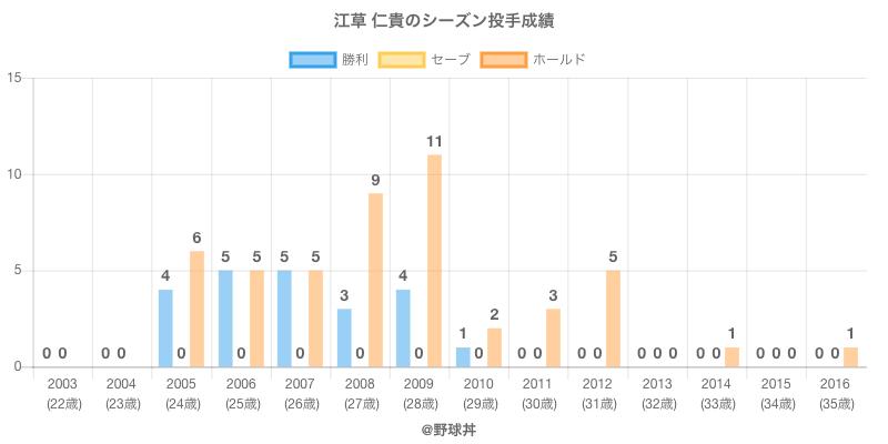 #江草 仁貴のシーズン投手成績