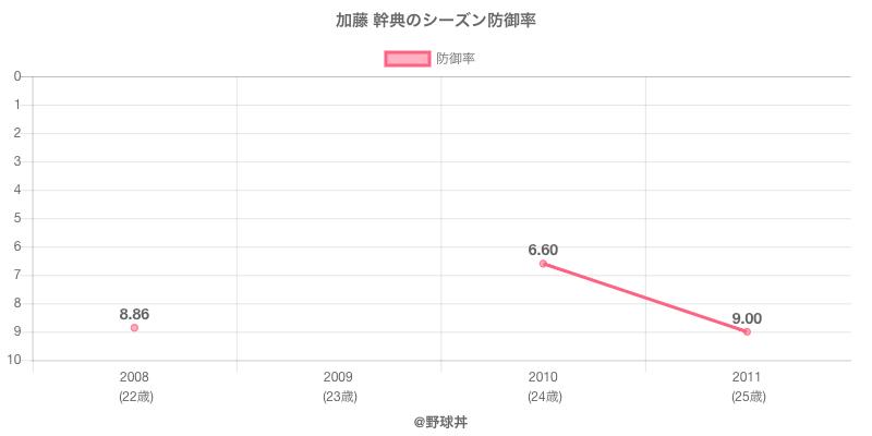 加藤 幹典のシーズン防御率