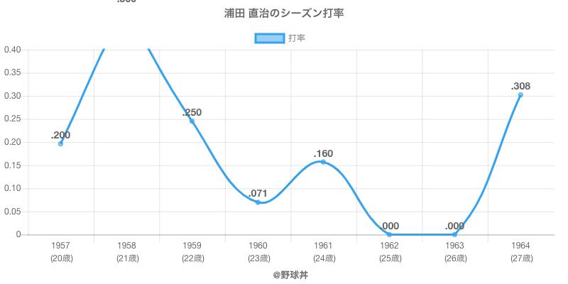 浦田 直治のシーズン打率
