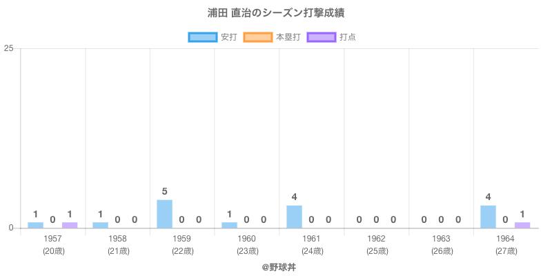 #浦田 直治のシーズン打撃成績