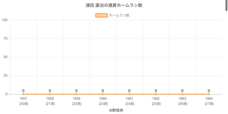 #浦田 直治の通算ホームラン数