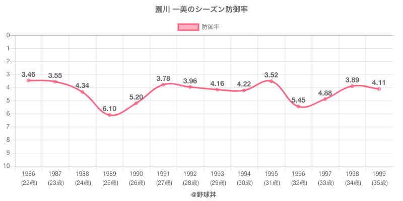 園川 一美のシーズン防御率