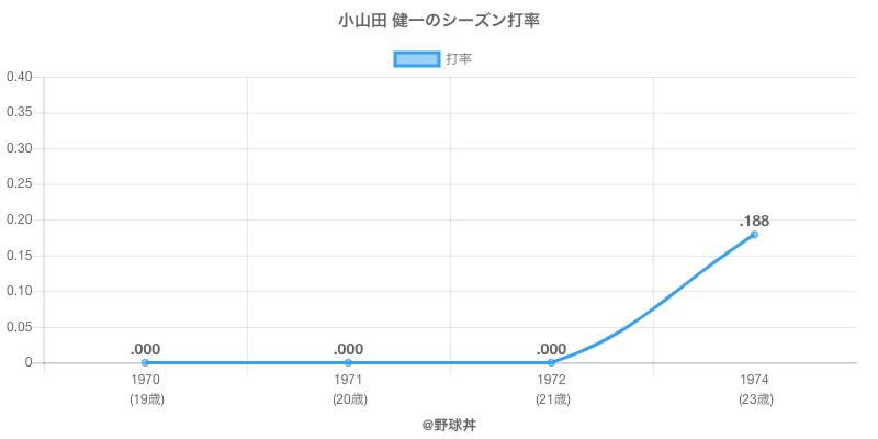 小山田 健一のシーズン打率