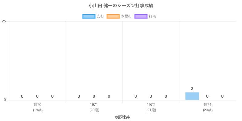 #小山田 健一のシーズン打撃成績