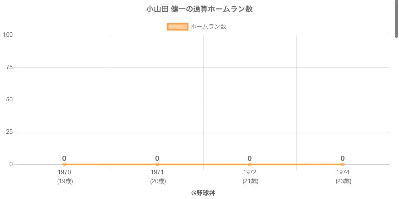 #小山田 健一の通算ホームラン数