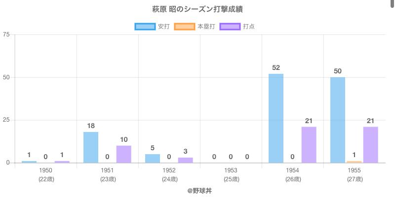 #萩原 昭のシーズン打撃成績