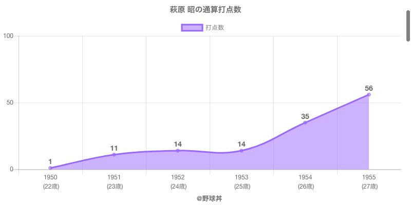 #萩原 昭の通算打点数