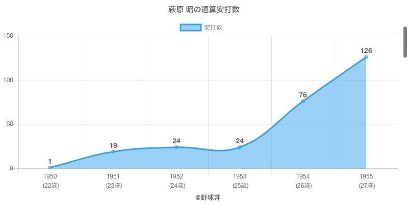 #萩原 昭の通算安打数
