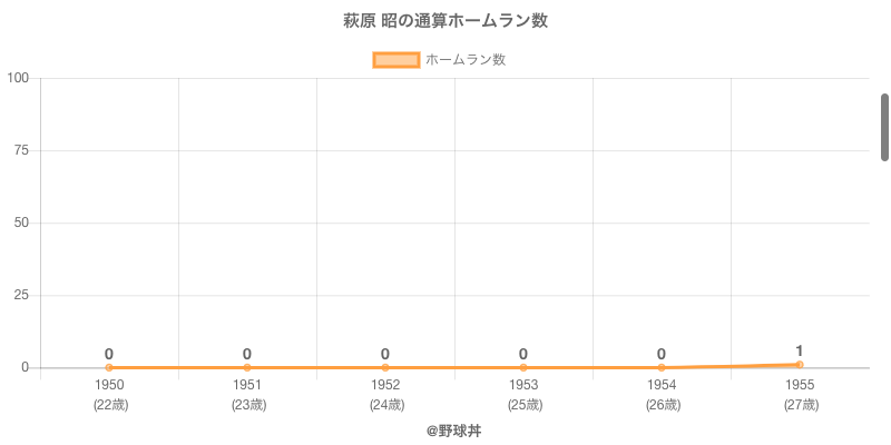 #萩原 昭の通算ホームラン数