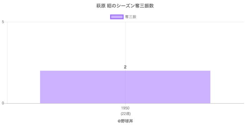 #萩原 昭のシーズン奪三振数