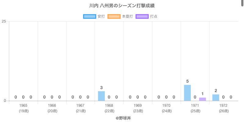 #川内 八州男のシーズン打撃成績