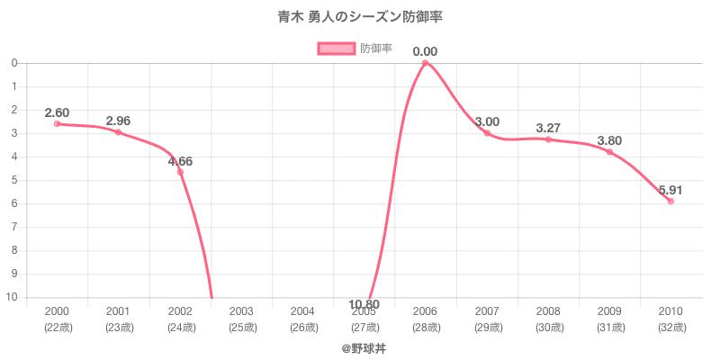 青木 勇人のシーズン防御率