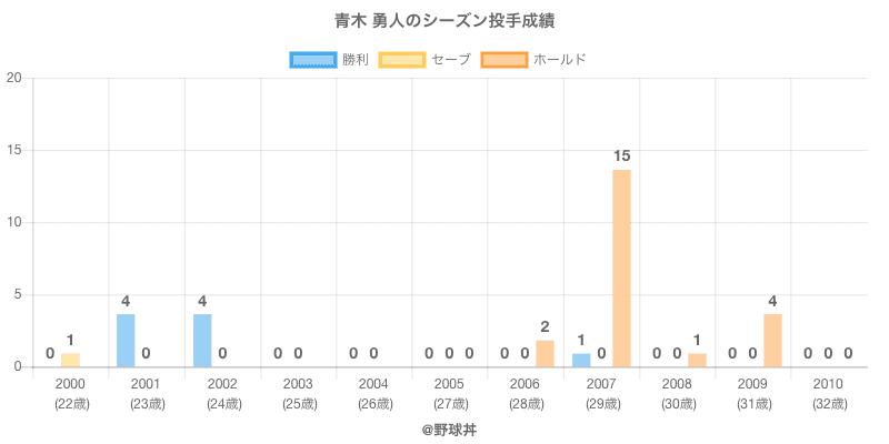 #青木 勇人のシーズン投手成績