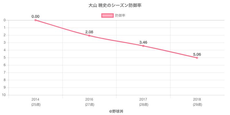 大山 暁史のシーズン防御率
