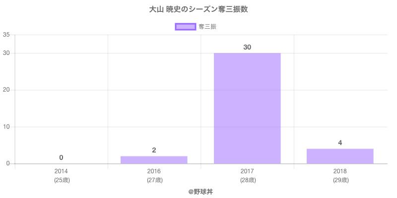 #大山 暁史のシーズン奪三振数