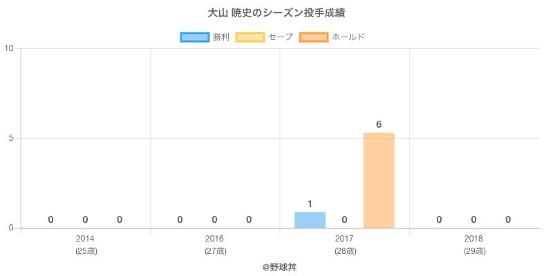 #大山 暁史のシーズン投手成績