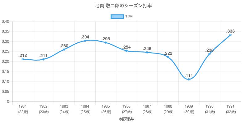 弓岡 敬二郎のシーズン打率