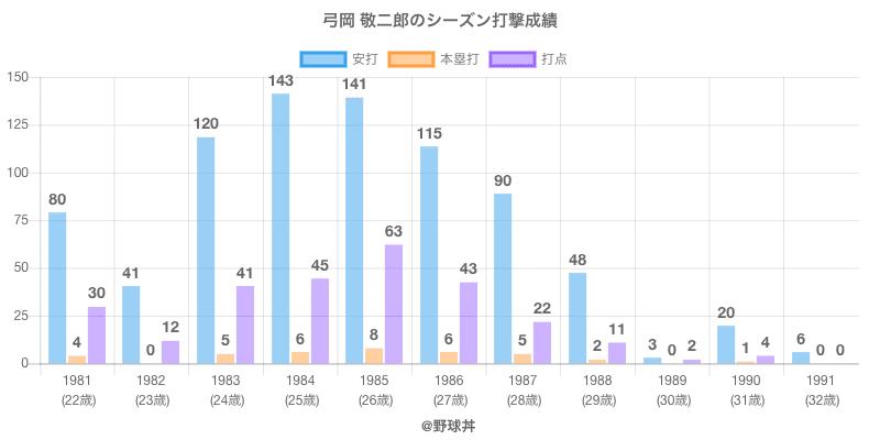 #弓岡 敬二郎のシーズン打撃成績